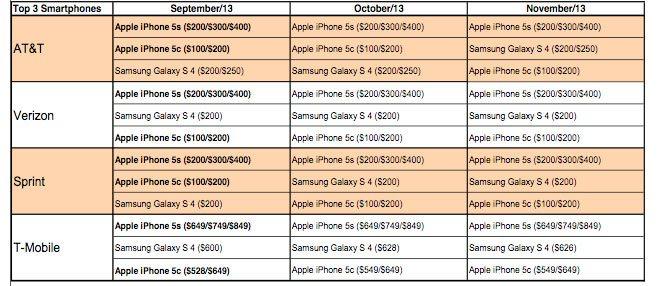 Vendite iphone 5s